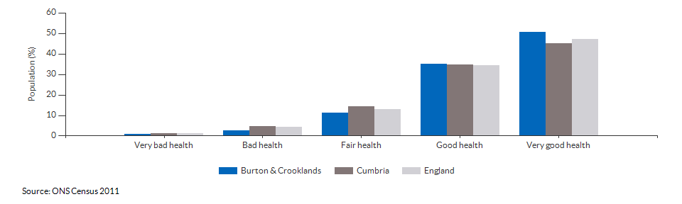 Self-reported health in Burton & Crooklands for 2011