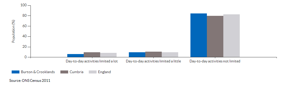 Persons with limited day-to-day activity in Burton & Crooklands for 2011
