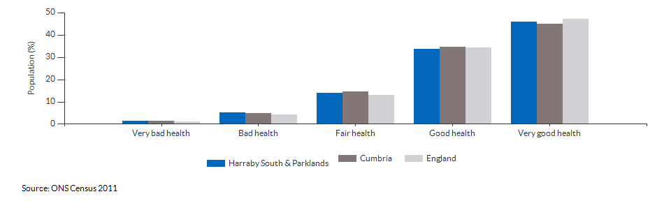 Self-reported health in Harraby South & Parklands for 2011