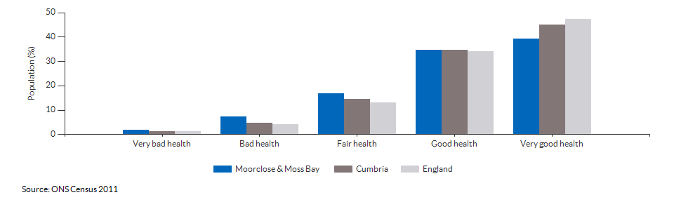 Self-reported health in Moorclose & Moss Bay for 2011