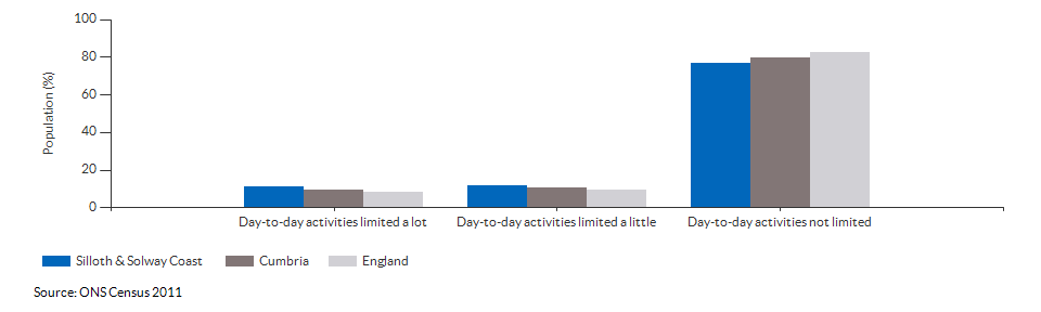Persons with limited day-to-day activity in Silloth & Solway Coast for 2011