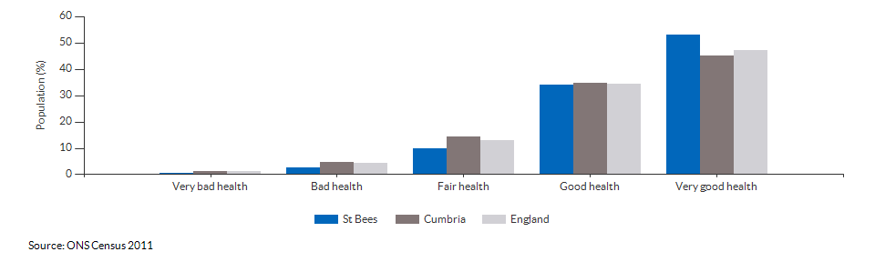 Self-reported health in St Bees for 2011