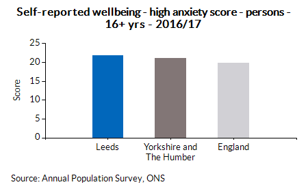 Self-reported wellbeing - high anxiety score - persons - 16+ yrs - 2016/17