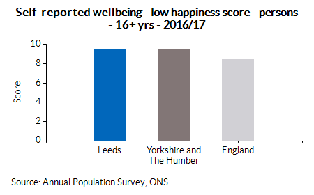 Self-reported wellbeing - low happiness score - persons - 16+ yrs - 2016/17