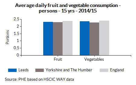 Average daily fruit and vegetable consumption - persons - 15 yrs - 2014/15