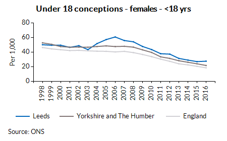 Under 18 conceptions - females - <18 yrs