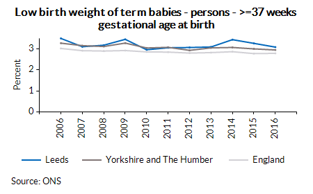 Low birth weight of term babies - persons - >=37 weeks gestational age at birth