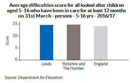 Average difficulties score for all looked after children aged 5-16 who have been in care for at least 12 months on 31st March - persons - 5-16 yrs - 2016/17