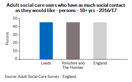 Adult social care users who have as much social contact as they would like - persons - 18+ yrs - 2016/17