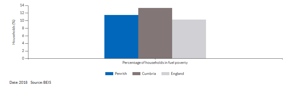 Households in fuel poverty for Penrith for 2018
