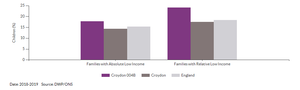 Percentage of children in low income families for Croydon 004B for 2018-2019