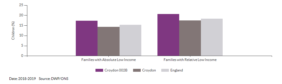 Percentage of children in low income families for Croydon 002B for 2018-2019
