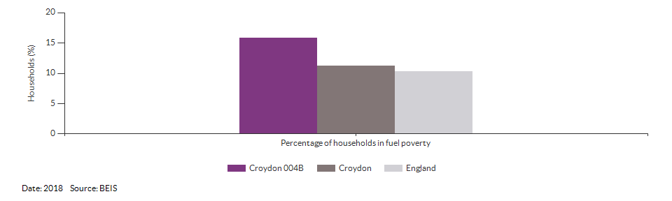 Households in fuel poverty for Croydon 004B for 2018