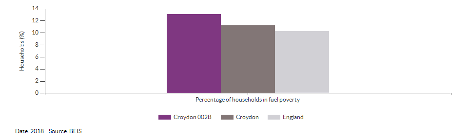 Households in fuel poverty for Croydon 002B for 2018