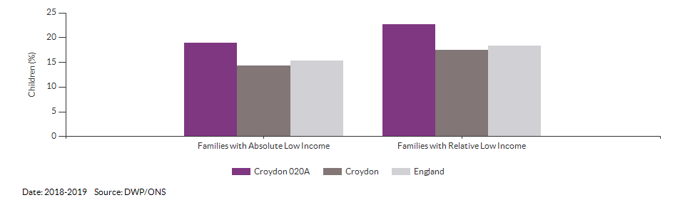Percentage of children in low income families for Croydon 020A for 2018-2019