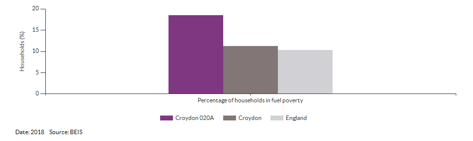 Households in fuel poverty for Croydon 020A for 2018