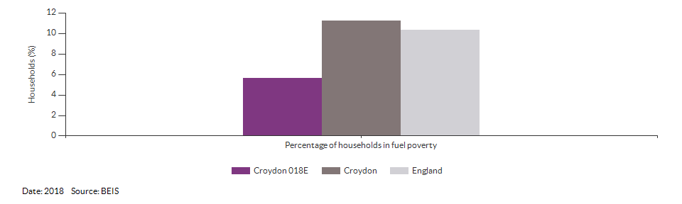 Households in fuel poverty for Croydon 018E for 2018