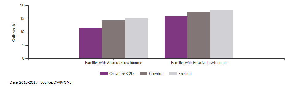 Percentage of children in low income families for Croydon 022D for 2018-2019