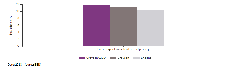 Households in fuel poverty for Croydon 022D for 2018