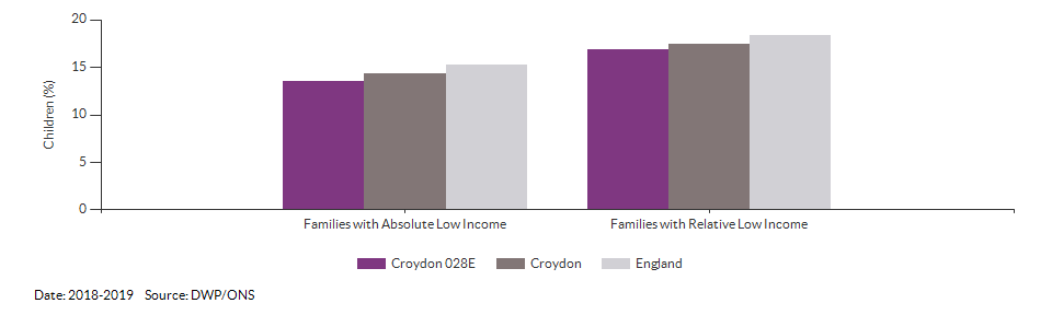 Percentage of children in low income families for Croydon 028E for 2018-2019