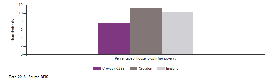 Households in fuel poverty for Croydon 028E for 2018