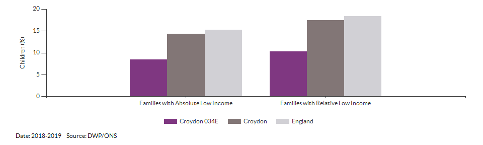 Percentage of children in low income families for Croydon 034E for 2018-2019