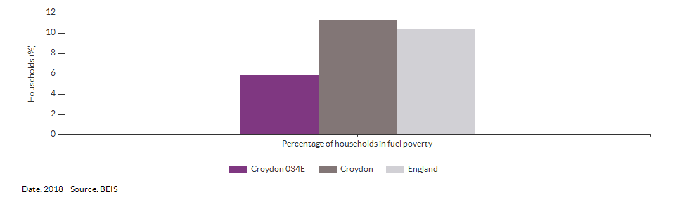 Households in fuel poverty for Croydon 034E for 2018