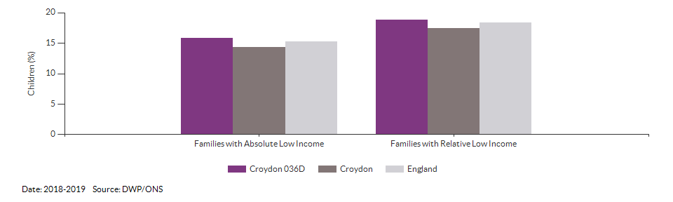 Percentage of children in low income families for Croydon 036D for 2018-2019