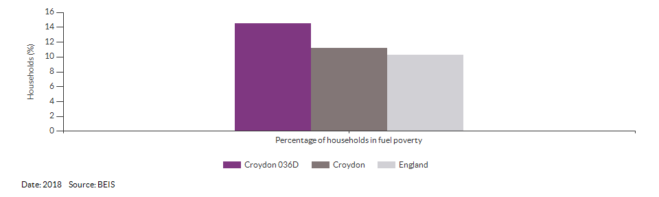 Households in fuel poverty for Croydon 036D for 2018