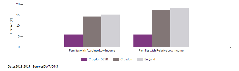 Percentage of children in low income families for Croydon 035B for 2018-2019