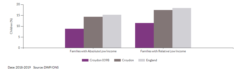 Percentage of children in low income families for Croydon 039B for 2018-2019