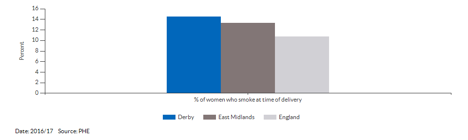 % of women who smoke at time of delivery for Derby for 2016/17