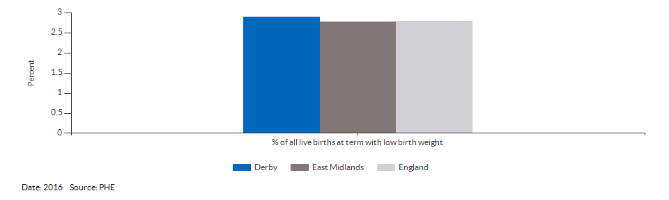 % of all live births at term with low birth weight for Derby for 2016