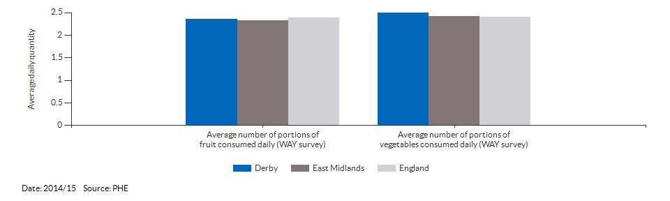 Average daily portions of fruit and vegetable consumed at age 15 for Derby for 2014/15