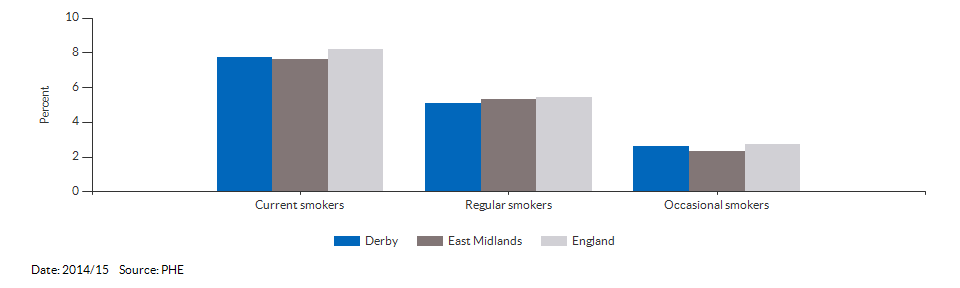 Smoking prevalence at age 15 for Derby for 2014/15
