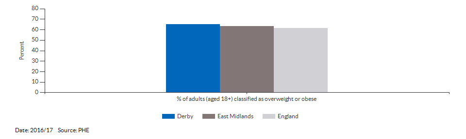 Percentage of adults (aged 18+) classified as overweight or obese for Derby for 2016/17
