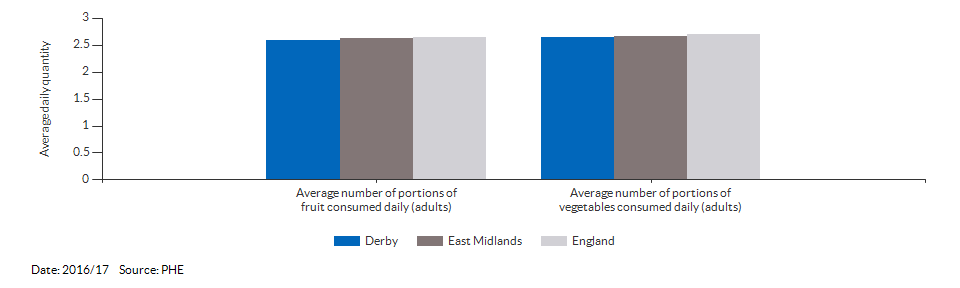 Average number of portions of fruit and vegetables consumed daily (adults) for Derby for 2016/17