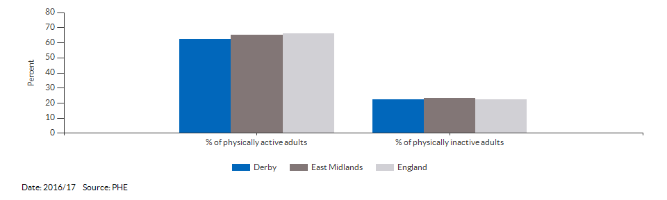 Percentage of physically active and inactive adults for Derby for 2016/17