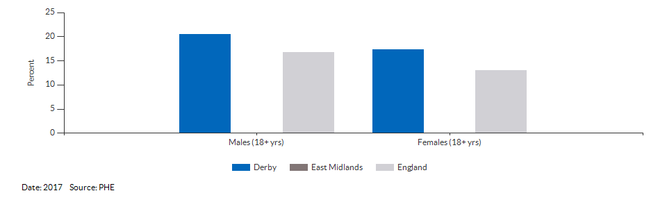 Percentage of physically active and inactive adults for Derby for 2017