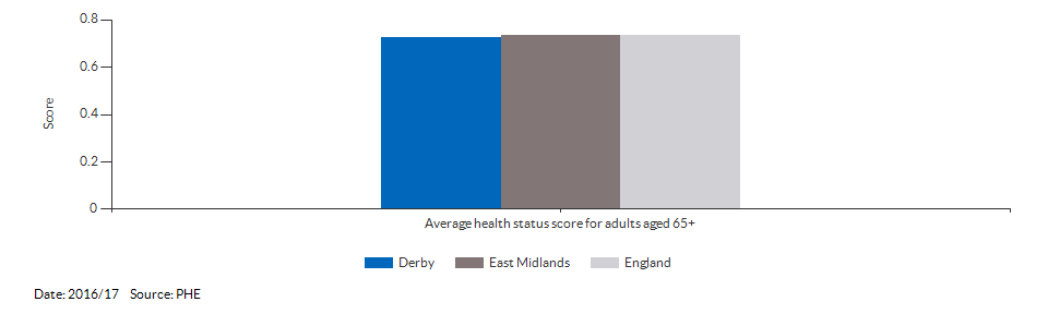 Average health status score for adults aged 65 and over for Derby for 2016/17