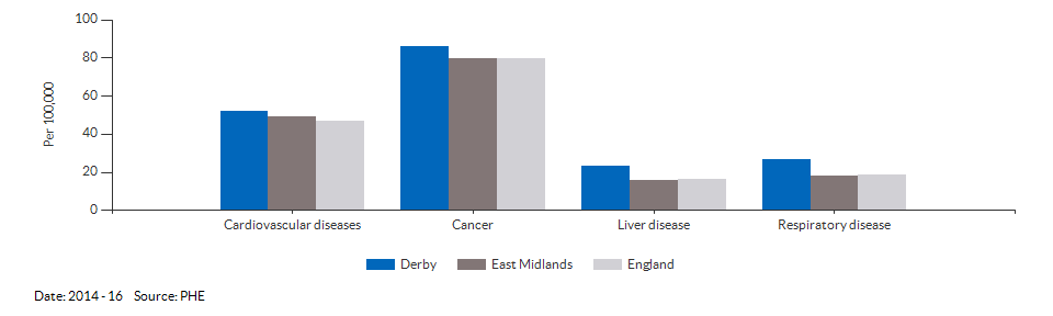 Under 75 mortality rate from causes considered preventable for Derby for 2014 - 16