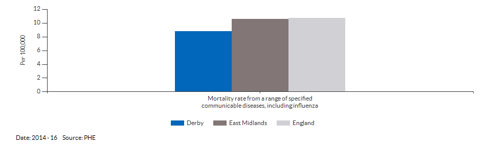Mortality rate from a range of specified communicable diseases, including influenza for Derby for 2014 - 16