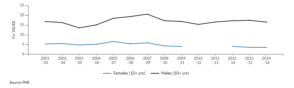 Suicide rate males and females for Derby over time