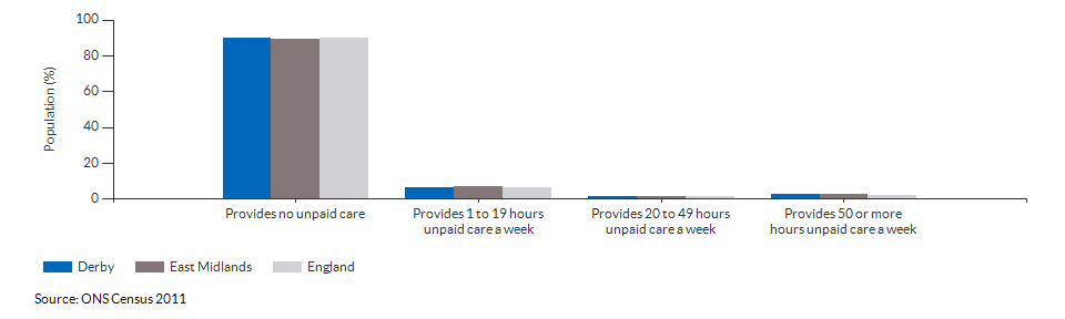Provision of unpaid care in Derby for 2011