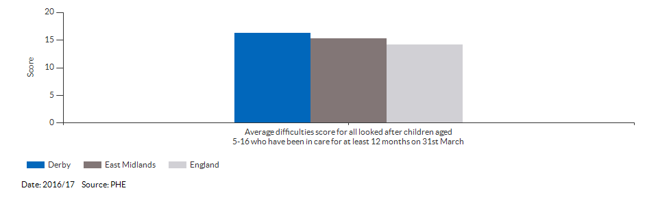 Average difficulties score for all looked after children aged 5-16 who have been in care for at least 12 months on 31st March for Derby for 2016/17