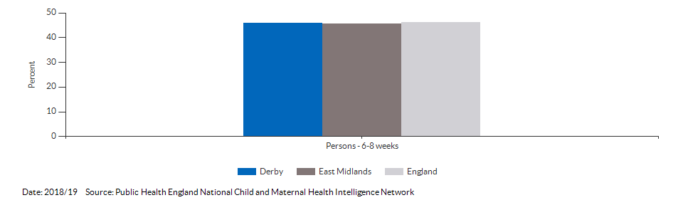 Breastfeeding prevalence at 6-8 weeks after birth for Derby for 2018/19