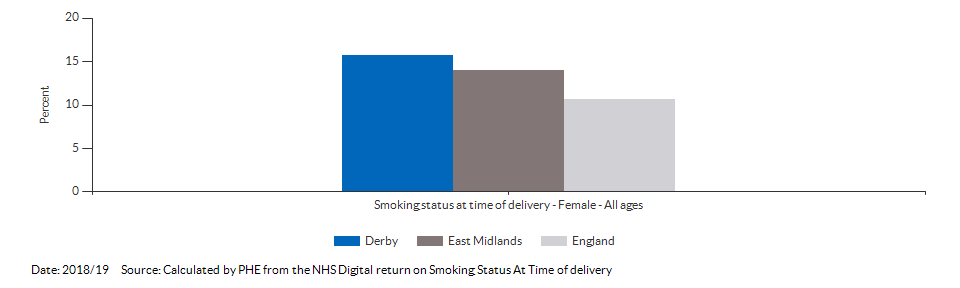 % of women who smoke at time of delivery for Derby for 2018/19