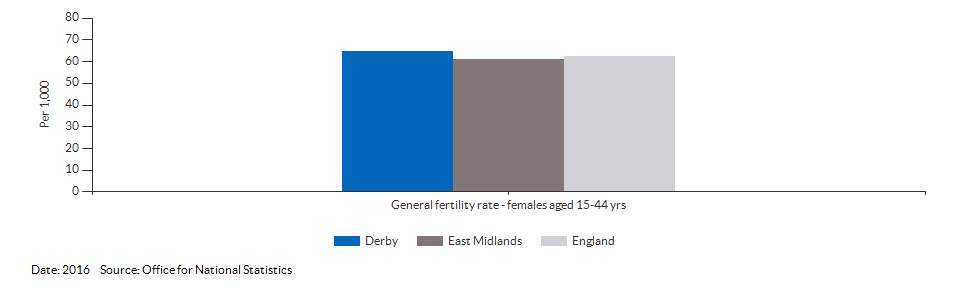 General fertility rate for Derby for 2016