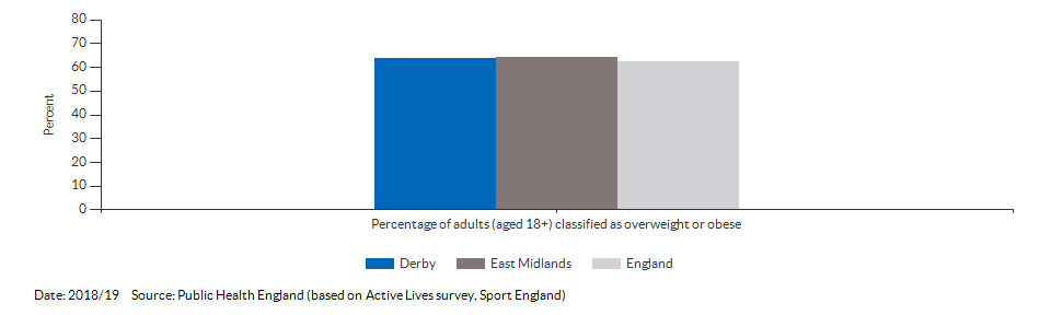 Percentage of adults (aged 18+) classified as overweight or obese for Derby for 2018/19