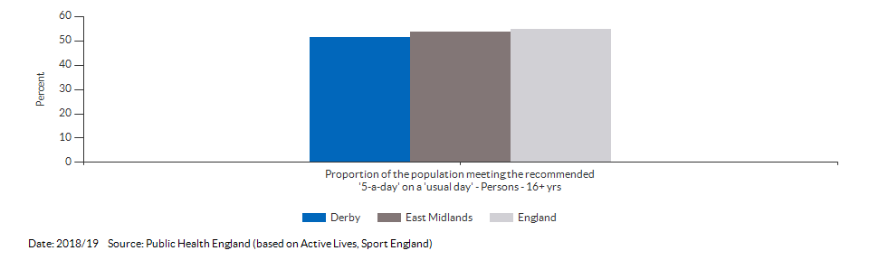 Proportion of the population meeting the recommended '5-a-day' on a 'usual day' (adults) for Derby for 2018/19
